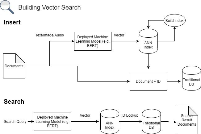 Building vector search system