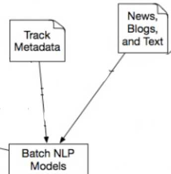 Zoom in on NLP Models in Spotify Discovery architecture