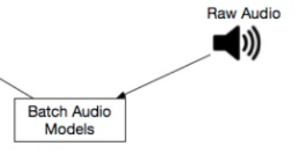 Zoom in on audio in Spotify's discovery architecture