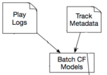 Zoom in on Collaborative Filtering Model in Spotify Discovery archticture