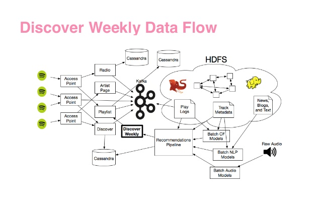 Example of how Spotify uses vectors to power its infrastructure
